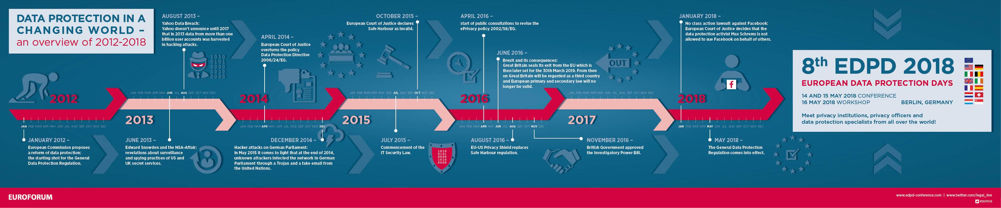 path to gdpr timeline
